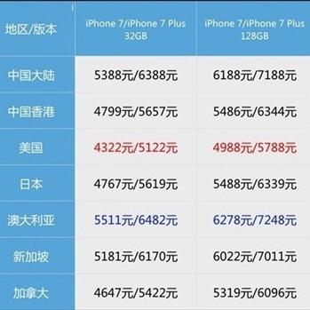 哪里买iPhone7(plus)最便宜?各国售价大比拼